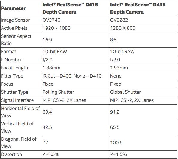 Choosing an Intel® RealSense™ Depth Camera