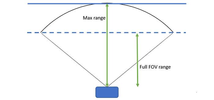 Figure 4. Illustrates maximum range versus full FOV max range.