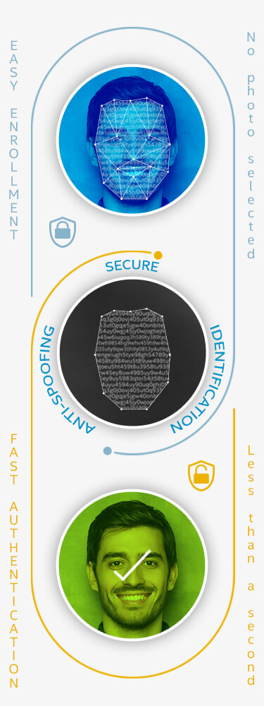 Diagram: How facial authentication works